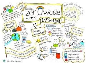 Zero Waste Week 2014 – Avoiding Waste with Bento Lunches