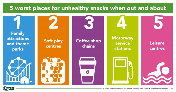 The 5 worst places for unhealthy snacks - Organix