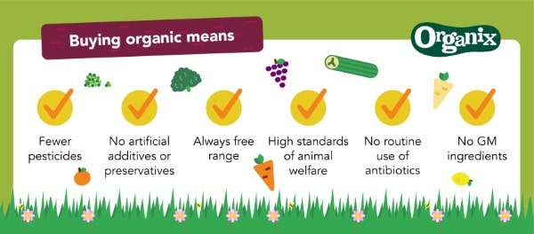 What is organic food infographic from Organix